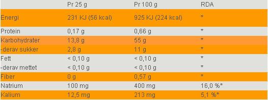Næringsinnhold Squeezy Salt Energy Gel
